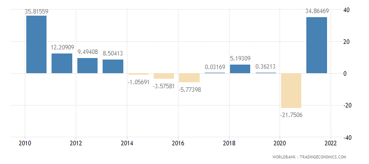 peru gross capital formation annual percent growth wb data