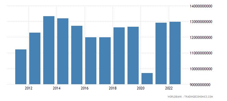 peru gross capital formation constant lcu wb data
