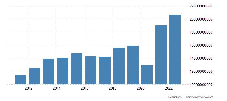 peru gross capital formation current lcu wb data