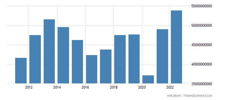 peru gross capital formation us dollar wb data
