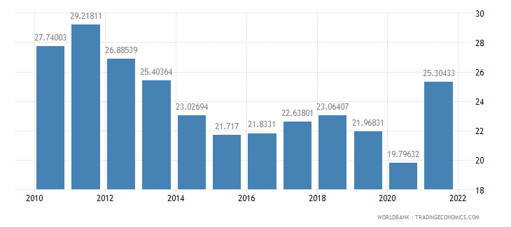 peru gross domestic savings percent of gdp wb data