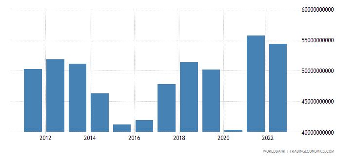 peru gross domestic savings us dollar wb data