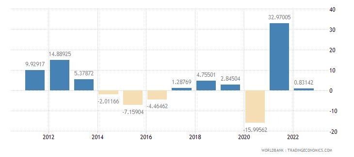 peru gross fixed capital formation annual percent growth wb data