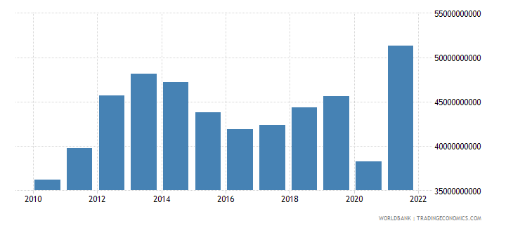 peru gross fixed capital formation constant 2000 us dollar wb data