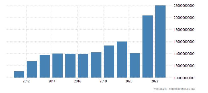 peru gross fixed capital formation current lcu wb data