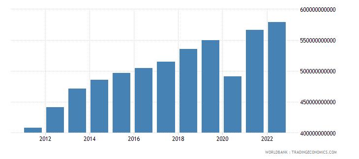 peru gross national expenditure constant lcu wb data