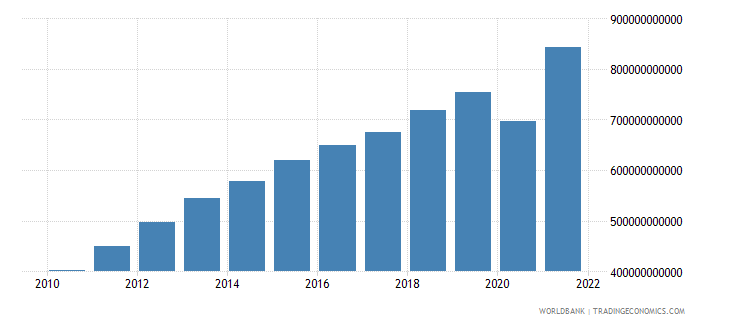peru gross national expenditure current lcu wb data