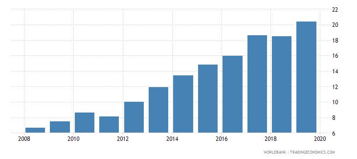 peru gross portfolio debt liabilities to gdp percent wb data