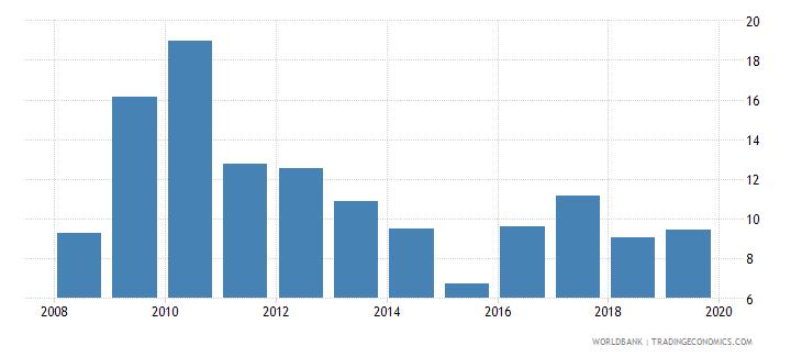 peru gross portfolio equity liabilities to gdp percent wb data