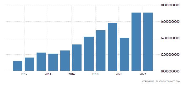 peru gross savings current lcu wb data