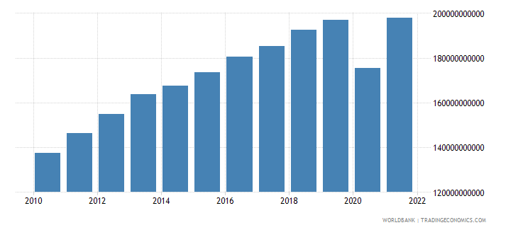 peru gross value added at factor cost constant 2000 us dollar wb data