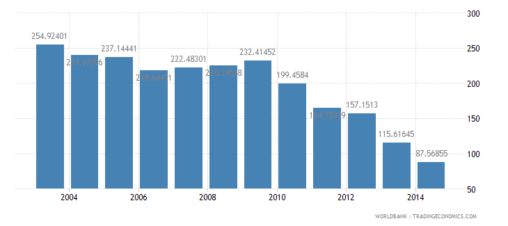 peru health expenditure total percent of gdp wb data