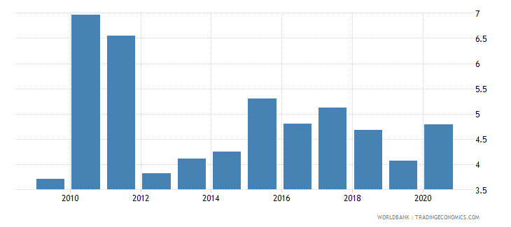 peru high technology exports percent of manufactured exports wb data