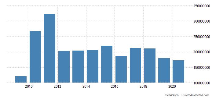 peru high technology exports us dollar wb data