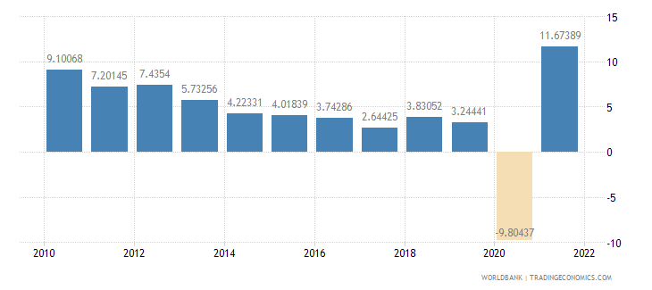 peru household final consumption expenditure annual percent growth wb data