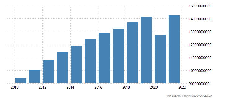 peru household final consumption expenditure constant 2000 us dollar wb data