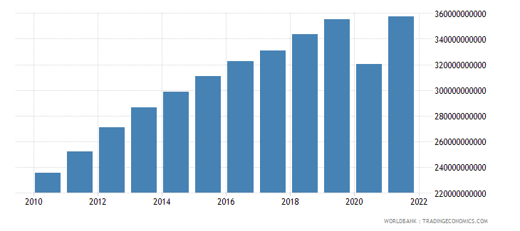 peru household final consumption expenditure constant lcu wb data