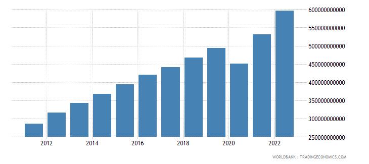 peru household final consumption expenditure current lcu wb data