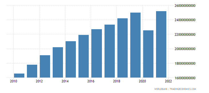 peru household final consumption expenditure ppp constant 2005 international dollar wb data