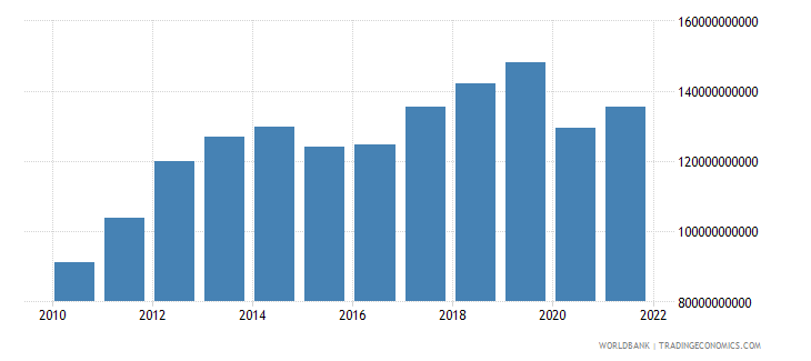 peru household final consumption expenditure us dollar wb data