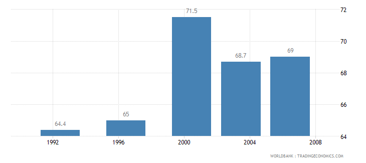 peru households with television percent wb data