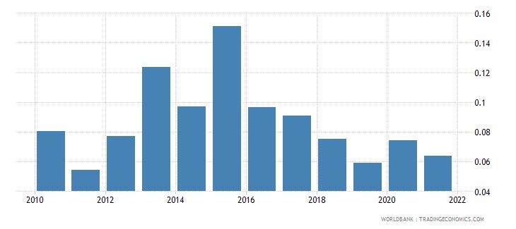 peru ict goods exports percent of total goods exports wb data
