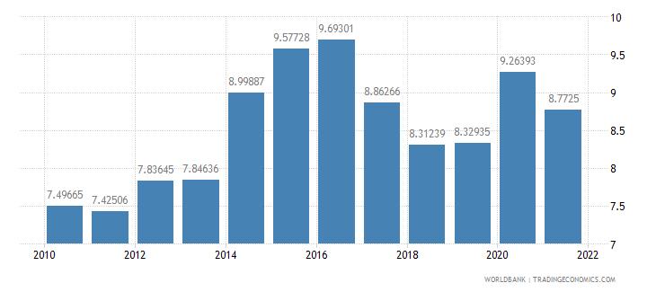 peru ict goods imports percent total goods imports wb data