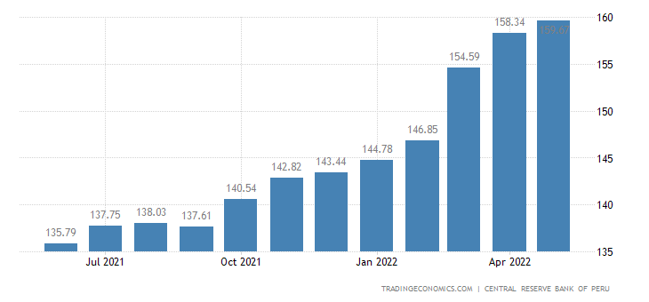 Peru Import Prices