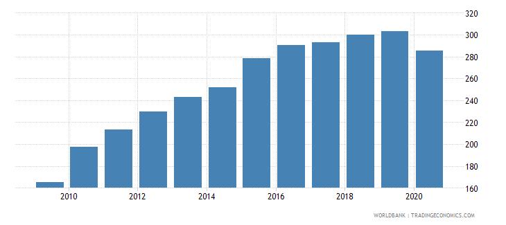 peru import volume index 2000  100 wb data