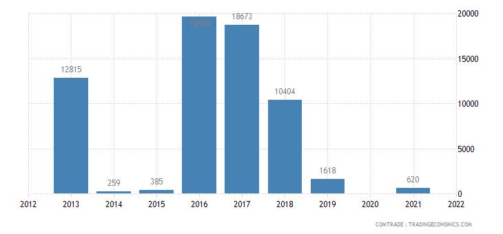 peru imports central african republic