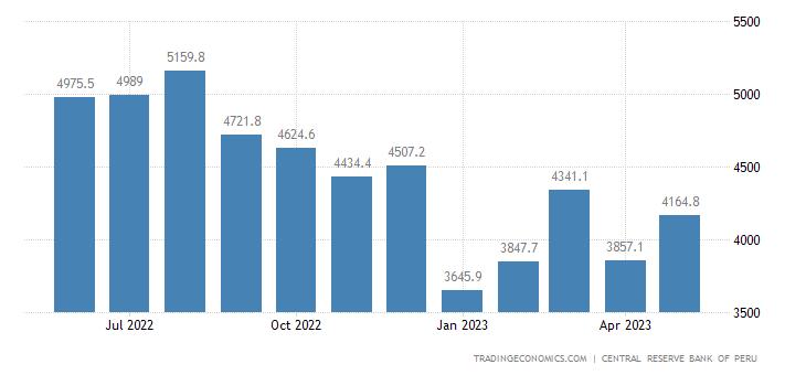 Peru Imports