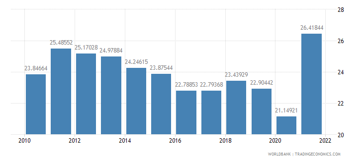 peru imports of goods and services percent of gdp wb data