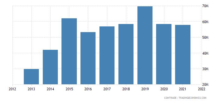 peru imports philippines