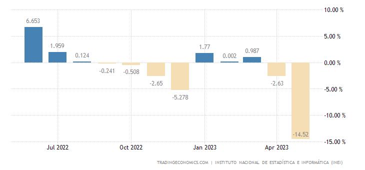 Peru Industrial Production
