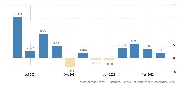 Peru Industrial Production