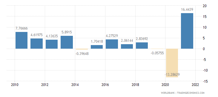 peru industry value added annual percent growth wb data