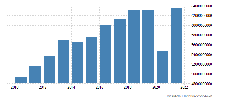 peru industry value added constant 2000 us dollar wb data