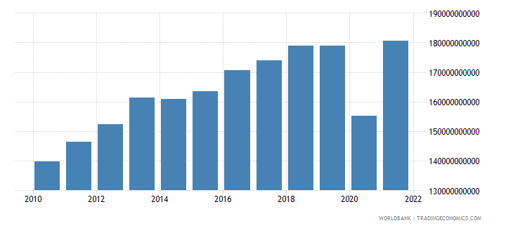 peru industry value added constant lcu wb data