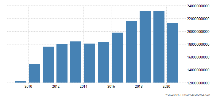 peru industry value added current lcu wb data