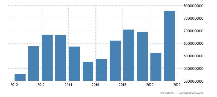 peru industry value added us dollar wb data