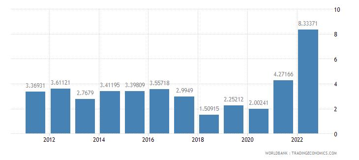 peru inflation consumer prices annual percent wb data