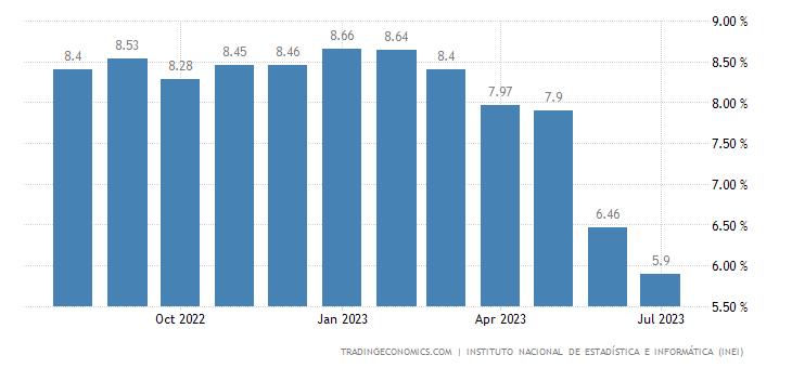 Peru Inflation Rate