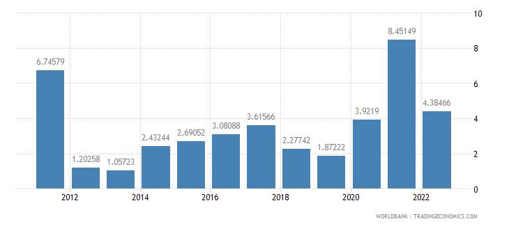 peru inflation gdp deflator annual percent wb data
