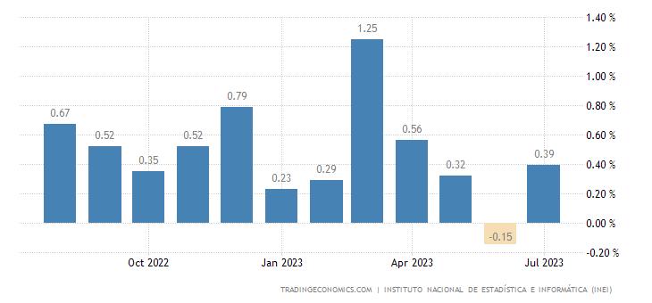 Peru Inflation Rate MoM