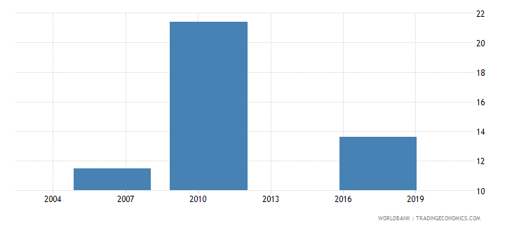 peru informal payments to public officials percent of firms wb data