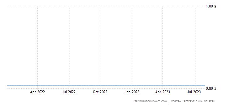 Peru Interbank Three Month Rate