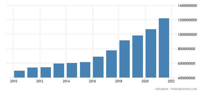 peru interest payments current lcu wb data