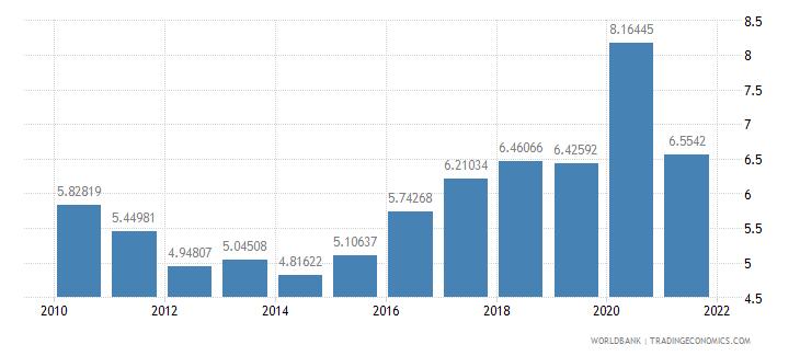 peru interest payments percent of revenue wb data