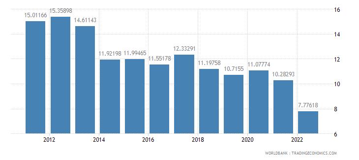 peru interest rate spread lending rate minus deposit rate percent wb data