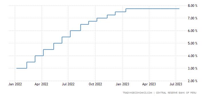 Peru Interest Rate